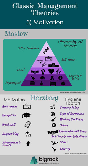 herzbergs theory of motivation and maslows A critical review and comparism between maslow, herzberg and needs theory of motivation by similarities between maslow, herzberg and mcclelland.